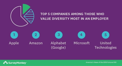 Top 5 Companies Among Those Who Value Diversity Most in an Employer (Graphic: Business Wire)
