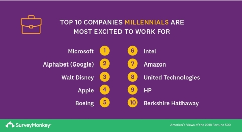 Top 10 Companies Millennials Are Most Excited to Work for (Graphic: Business Wire)