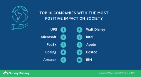 Top 10 Companies With the Most Positive Impact on Society (Graphic: Business Wire)