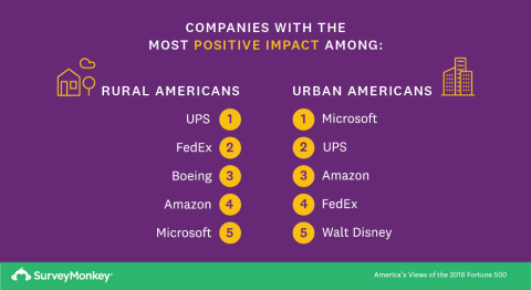 Companies With the Most Positive Impact Among Rural and Urban Americans (Graphic: Business Wire)