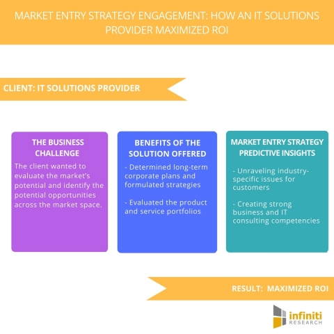 Market Entry Strategy Engagement: How an IT Solutions Provider Maximized ROI. (Graphic: Business Wire)