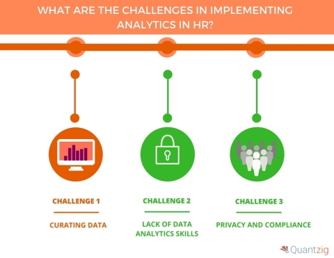 What Are the Challenges in Implementing Analytics in HR. (Graphic: Business Wire)