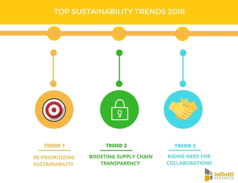 Top Sustainability Trends Changing the Face of Businesses in 2018. (Graphic: Business Wire)