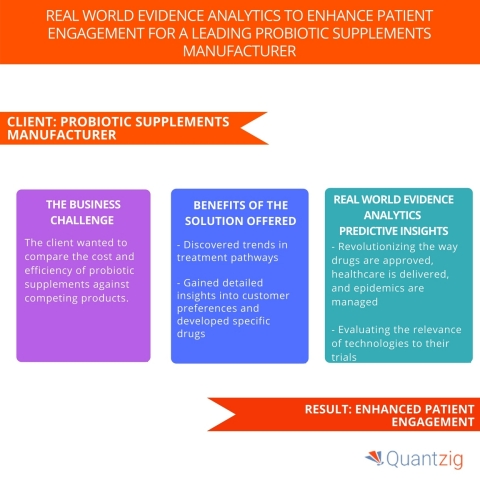 Real World Evidence Analytics to Enhance Patient Engagement for a Leading Probiotic Supplements Manufacturer. (Graphic: Business Wire)