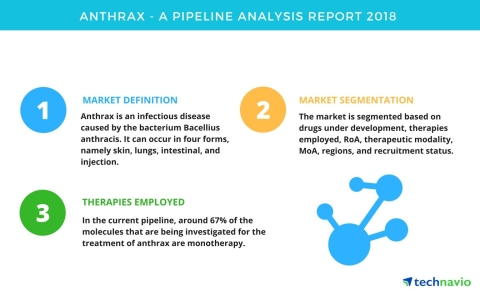 Technavio has published a new report on the drug development pipeline for anthrax, including a detailed study of the pipeline molecules. (Graphic: Business Wire)