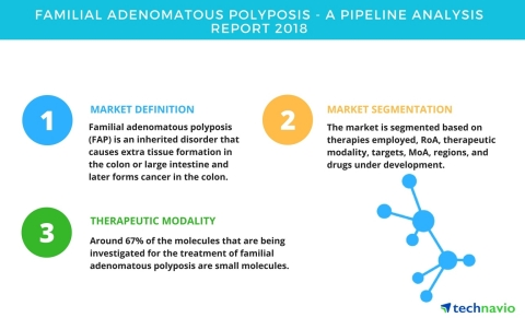 Technavio has published a new report on the drug development pipeline for familial adenomatous polyposis, including a detailed study of the pipeline molecules. (Graphic: Business Wire)