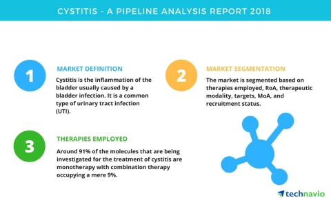 Technavio has published a new report on the drug development pipeline for cystitis, including a detailed study of the pipeline molecules. (Graphic: Business Wire)