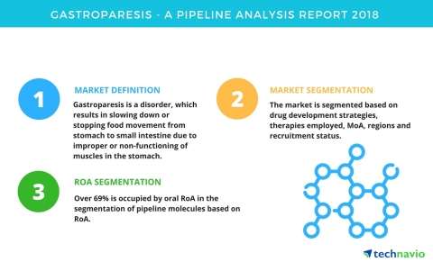 Technavio has published a new report on the drug development pipeline for gastroparesis, including a detailed study of the pipeline molecules. (Graphic: Business Wire)