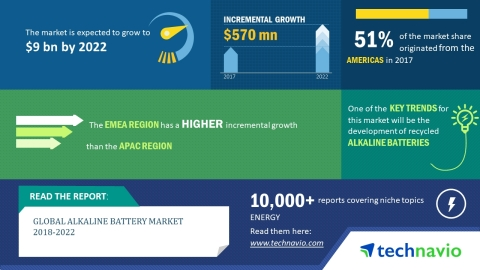 Technavio has published a new market research report on the global alkaline battery market from 2018-2022. (Graphic: Business Wire)