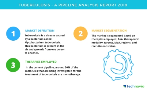 Technavio has published a new report on the drug development pipeline for tuberculosis, including a detailed study of the pipeline molecules. (Graphic: Business Wire)