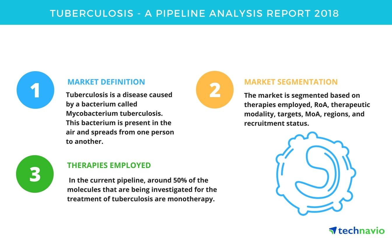 tuberculosis | a pipeline analysis report 2018 | technavio