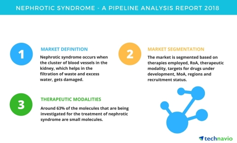 Technavio has published a new report on the drug development pipeline for nephrotic syndrome, includ ...