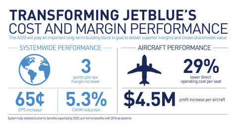 Transforming JetBlue's Cost and Margin Performance (Graphic: Business Wire)