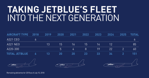 JetBlue Airbus Fleet (Graphic: Business Wire)
