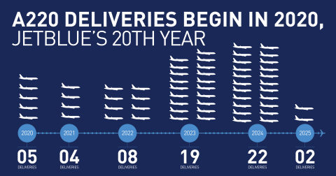 JetBlue A220 Delivery Schedule (Graphic: Business Wire)