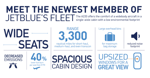 JetBlue A220 Features (Graphic: Business Wire)