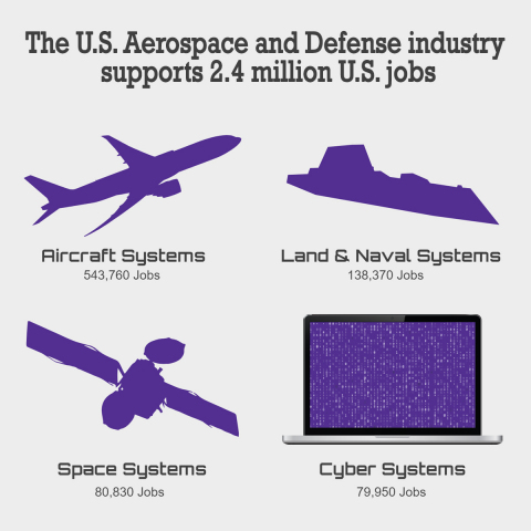 (Graphic: Aerospace Industries Association)