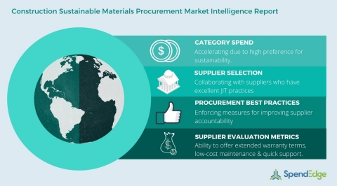 Construction Sustainable Materials Procurement. (Graphic: Business Wire)