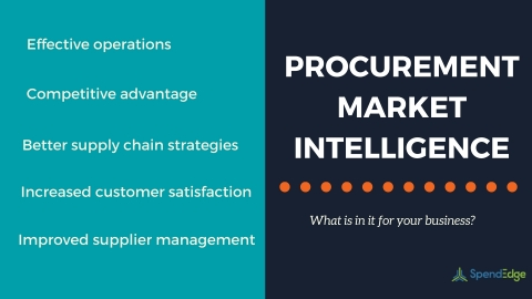 Five undeniable benefits of procurement market intelligence for businesses. (Photo: Business Wire)