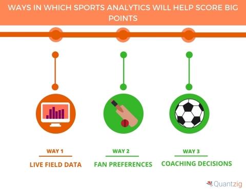 5 Ways in Which Sports Analytics Will Help Score Big Points. (Graphic: Business Wire)