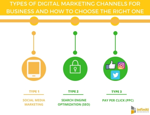 Types of Digital Marketing Channels for Business and How to Choose the Right One. (Graphic: Business Wire)