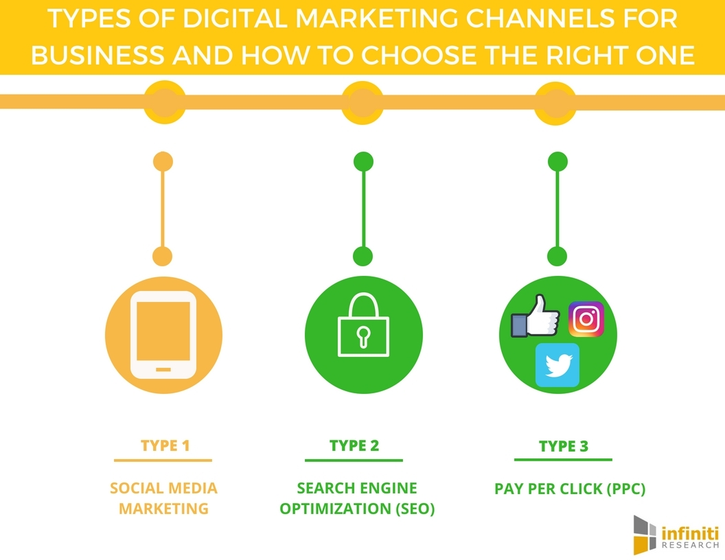 Types of Digital Marketing Channels to Boost Business Success ...