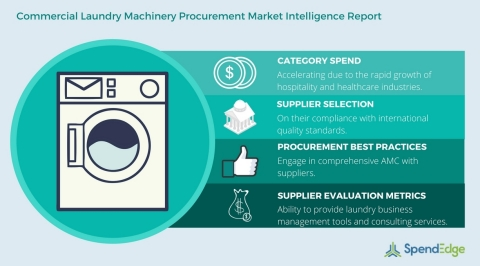 Commercial Laundry Machinery Procurement Market Intelligence Report (Graphic: Business Wire)
