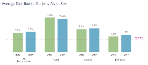 Average Distribution Ratio by Asset Size. (Graphic: Business Wire)