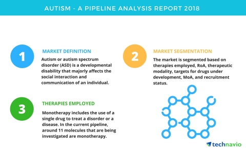 Technavio has published a new report on the drug development pipeline for autism, including a detailed study of the pipeline molecules. (Graphic: Business Wire)