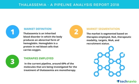 Technavio has published a new report on the drug development pipeline for Thalassemia, including a detailed study of the pipeline molecules. (Graphic: Business Wire)