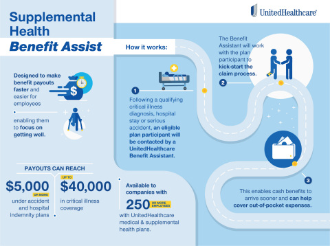 Here's a look at how UnitedHealthcare's industry-first Benefit Assist program makes it faster and easier for eligible plan participants to receive payouts after a qualifying critical illness diagnosis, hospital stay or serious accident (Graphic: UnitedHealthcare).