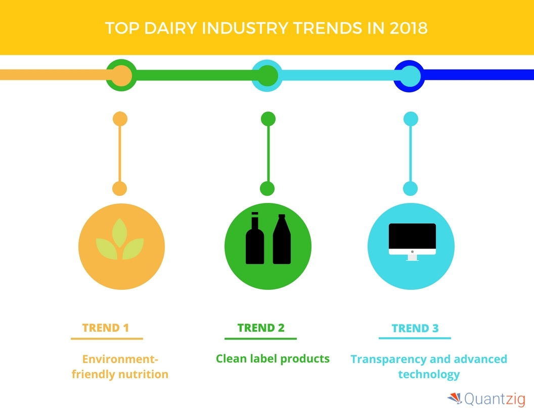 research proposal on milk industry or dairy industry The journal of food and dairy technology aims to distribute scientific and timely information for the academic community and industry involved in understanding, enrichment of topics relevant to food processing and dairy technology.