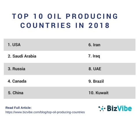 Top oil producing countries (Graphic: Business Wire)
