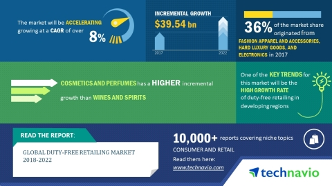 Technavio has published a new market research report on the global duty-free retailing market from 2018-2022. (Graphic: Business Wire)
