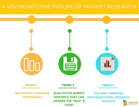 A VISION INTO THE FUTURE OF MARKET RESEARCH. (Photo: Business Wire)