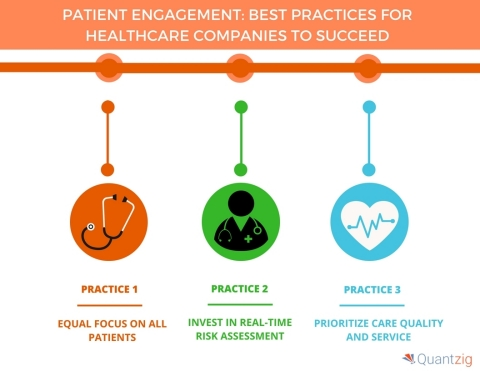 Patient Engagement Best Practices for Healthcare Companies to Succeed. (Graphic: Business Wire)
