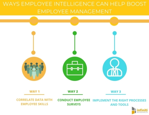 5 Ways Employee Intelligence Can Help Boost Employee Management. (Graphic: Business Wire)