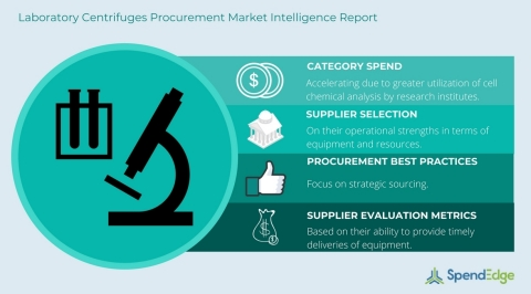 Laboratory Centrifuges Procurement Report (Graphic: Business Wire)