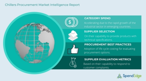 Chillers Procurement Report (Graphic: Business Wire)