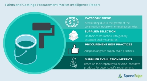 Paints and Coatings Procurement Report (Graphic: Business Wire)