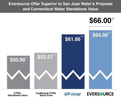 Eversource Confirms Full Terms of Revised Superior Proposal to Connecticut Water (Graphic: Business Wire).