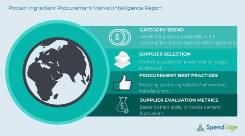 Protein Ingredient Procurement Report (Graphic: Business Wire)
