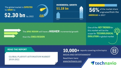 Technavio researchers estimate the global playout automation market to generate a revenue of USD 2.30 billion by 2022. (Graphic: Business Wire)