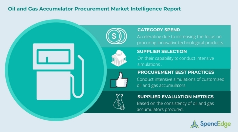 Global Oil and Gas Accumulator Category - Procurement Market Intelligence Report. (Graphic: Business Wire)