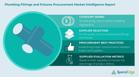 Global Plumbing Fittings and Fixtures Category - Procurement Market Intelligence Report. (Graphic: Business Wire)