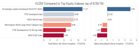 KLDW Compared to Top Equity Indexes (as of 6/30/18) (Graphic: Business Wire)