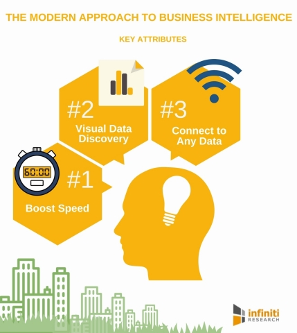 THE MODERN APPROACH TO BUSINESS INTELLIGENCE (Graphic: Business Wire)