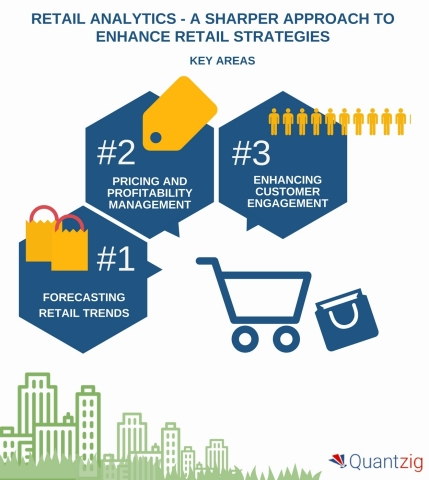 RETAIL ANALYTICS - A Sharper Approach to Enhance Retail Strategies. (Graphic: Business Wire)