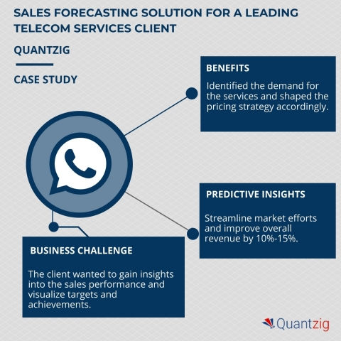 Sales forecasting solution for a telecom services client helped increase revenue by 15%. (Graphic: Business Wire)
