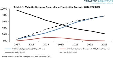 Exhibit 1: Main On-Device AI Smartphone Penetration Forecast 2016-2023 (%) (Graphic: Business Wire)